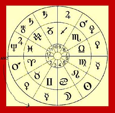 Free Astrology Report Online Astrology Reports Horoscope